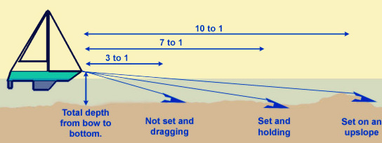 las anclas y cómo funcionan